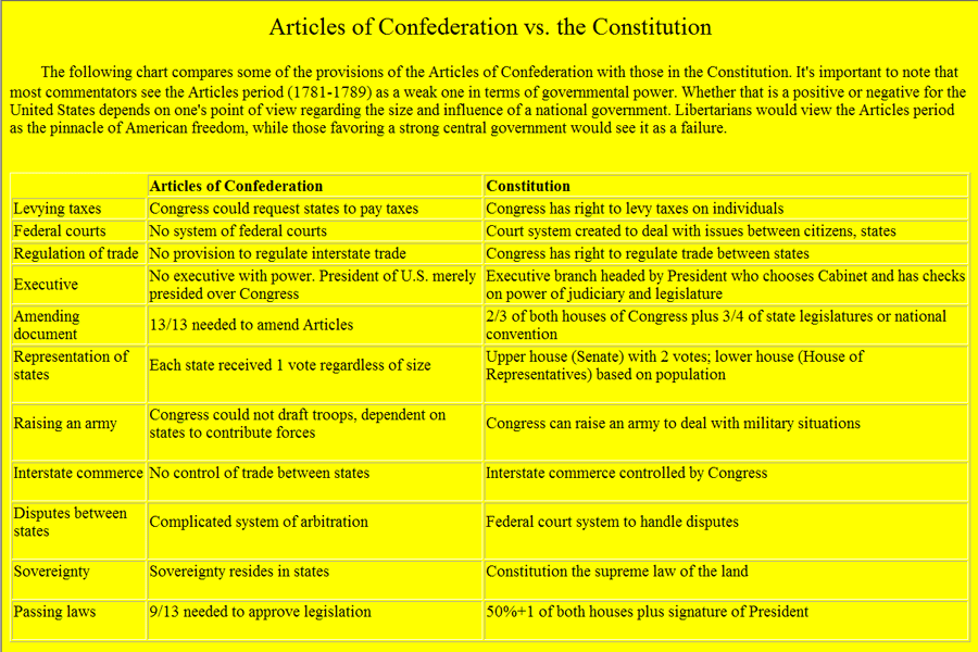 Articles of Confederaton vs. the U.S. Constitution