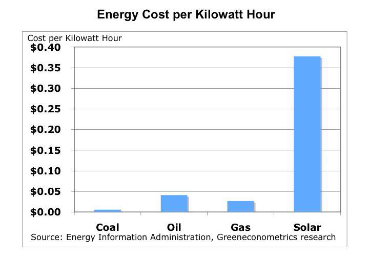 Energy Cost Compare Bar Chart