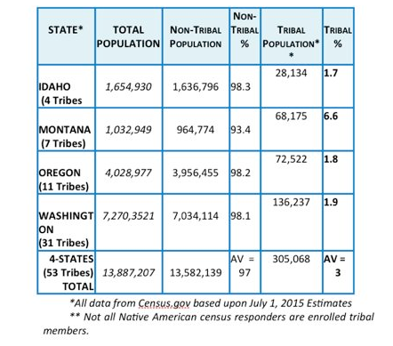 NW States Indian Reservation Population