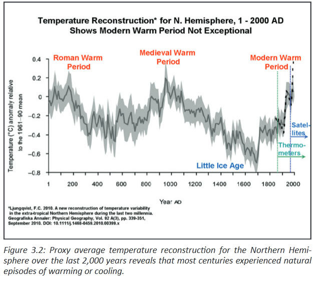 Weather Temperature 2000 Years History