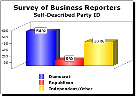 Business Reporters Political Bias