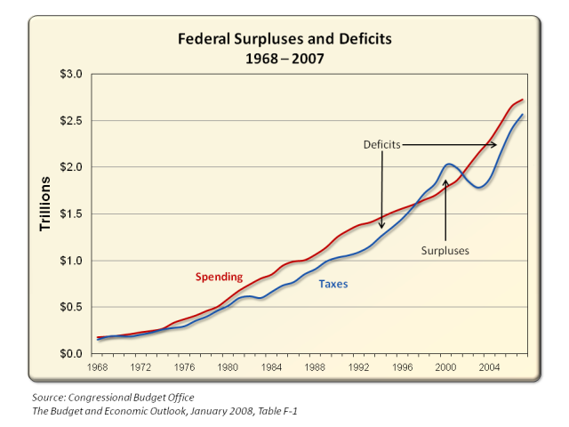 Federal Taxes vs. Spending Chart