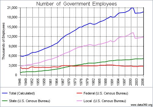 Government Employee Growth