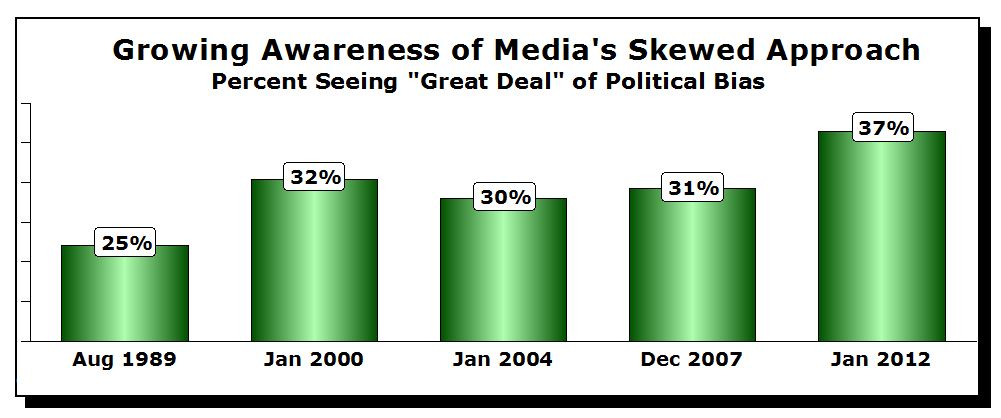 Growing Awareness of Media Skewed