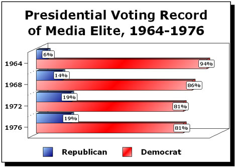 Presidential Voting Record of Media Elite