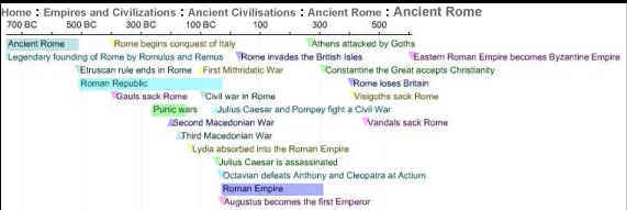 Rome Rise and Fall Chronology