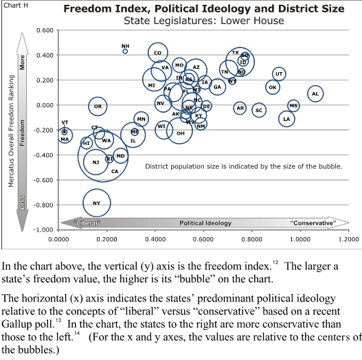 State Legislative Size vs. Freedom Index