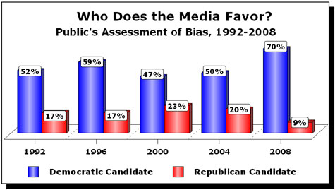Who Does Media Favor
